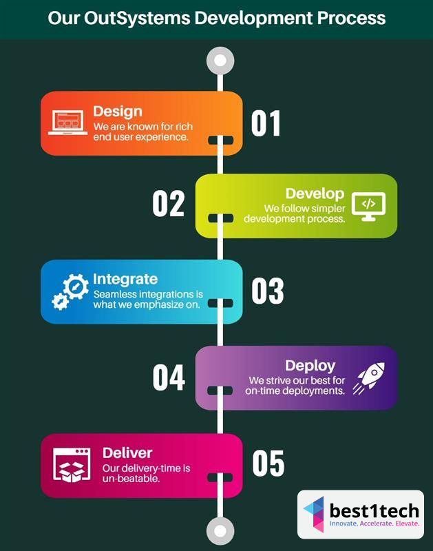 outsystem-process