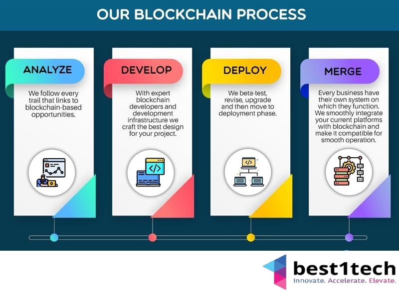 blockchain-process